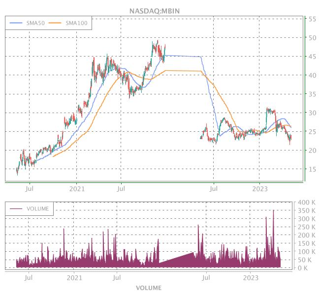 3 Years OHLC Graph (NASDAQ:MBIN)