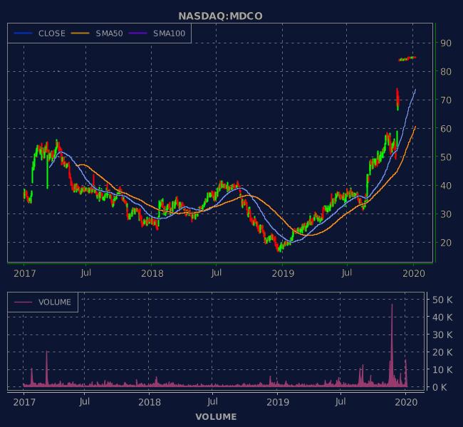 3 Years OHLC Graph (NASDAQ:MDCO)