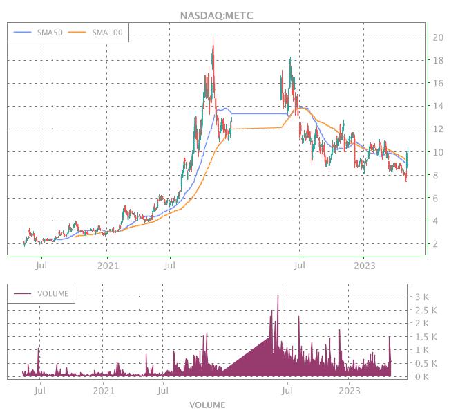 3 Years OHLC Graph (NASDAQ:METC)