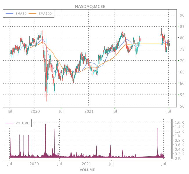 3 Years OHLC Graph (NASDAQ:MGEE)