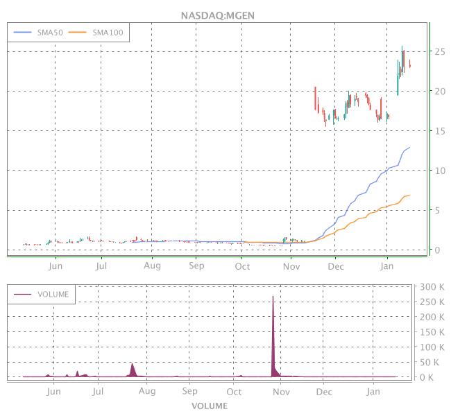 3 Years OHLC Graph (NASDAQ:MGEN)