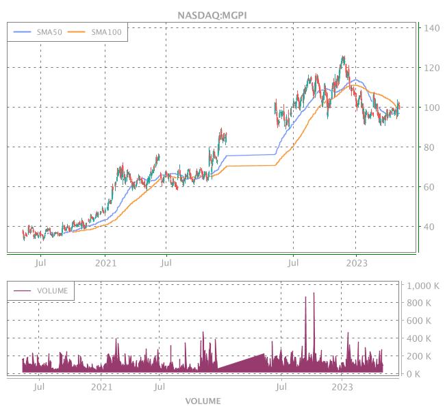 3 Years OHLC Graph (NASDAQ:MGPI)