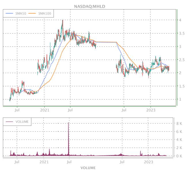 3 Years OHLC Graph (NASDAQ:MHLD)
