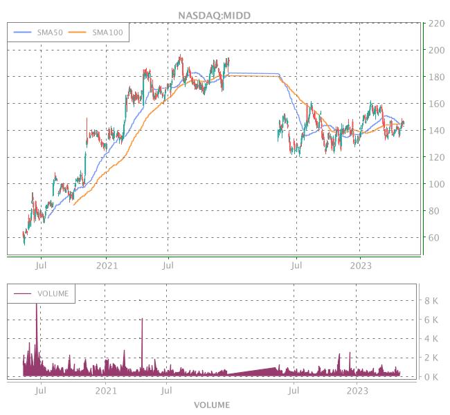 3 Years OHLC Graph (NASDAQ:MIDD)