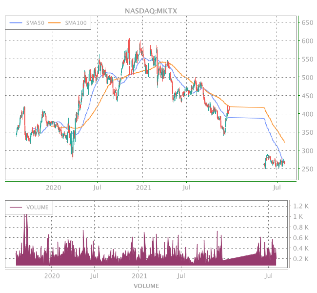 3 Years OHLC Graph (NASDAQ:MKTX)