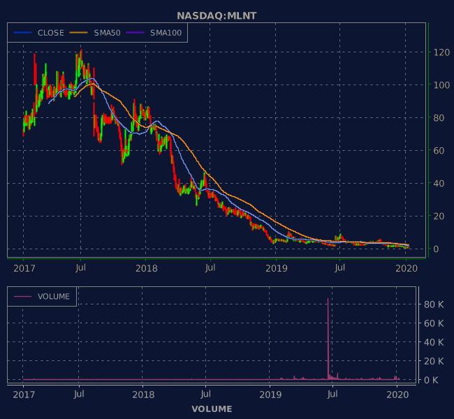 3 Years OHLC Graph (NASDAQ:MLNT)