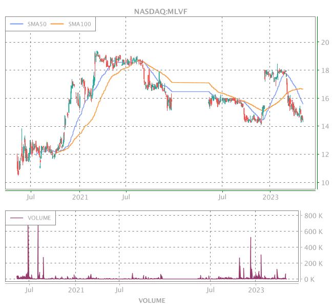 3 Years OHLC Graph (NASDAQ:MLVF)
