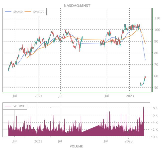 3 Years OHLC Graph (NASDAQ:MNST)