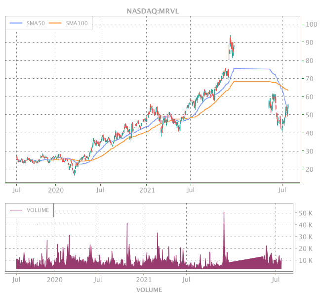 3 Years OHLC Graph (NASDAQ:MRVL)