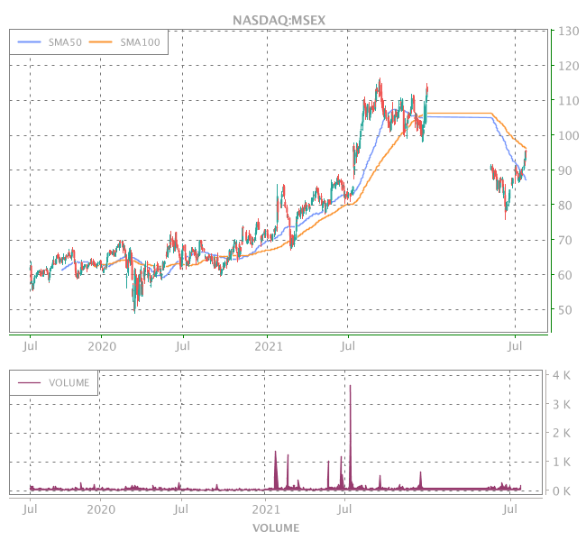 3 Years OHLC Graph (NASDAQ:MSEX)