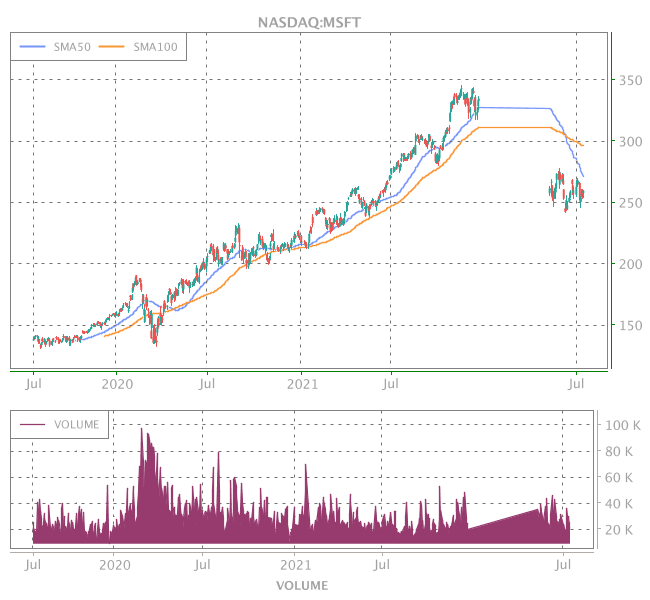 3 Years OHLC Graph (NASDAQ:MSFT)