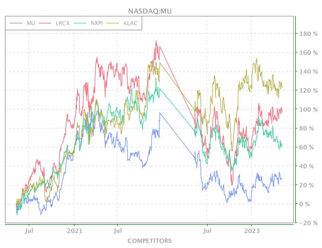 3 Years OHLC Graph (NASDAQ:MU)