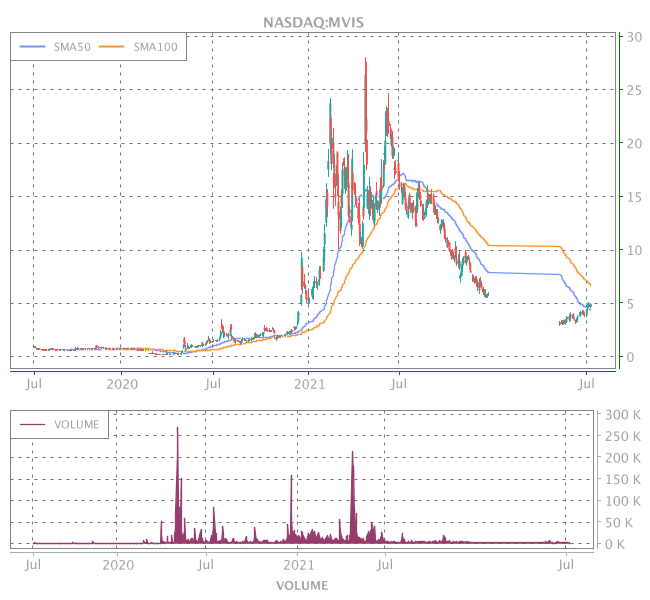 3 Years OHLC Graph (NASDAQ:MVIS)