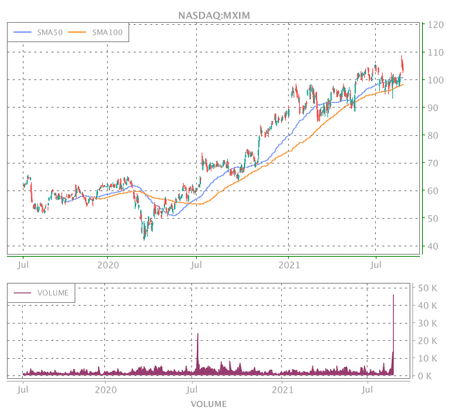 3 Years OHLC Graph (NASDAQ:MXIM)