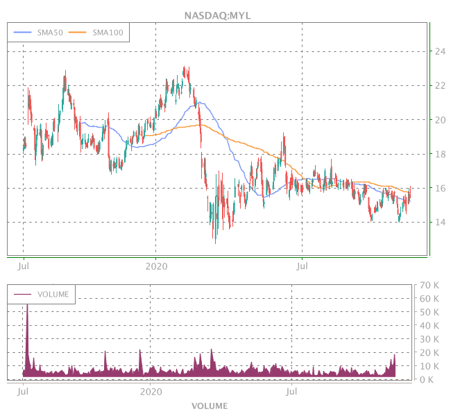 3 Years OHLC Graph (NASDAQ:MYL)
