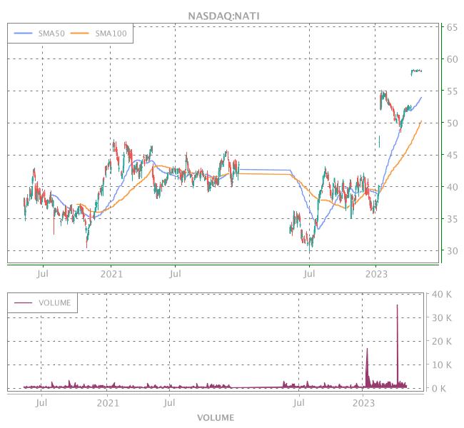 3 Years OHLC Graph (NASDAQ:NATI)