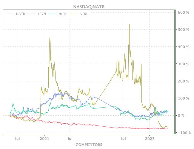 3 Years OHLC Graph (NASDAQ:NATR)