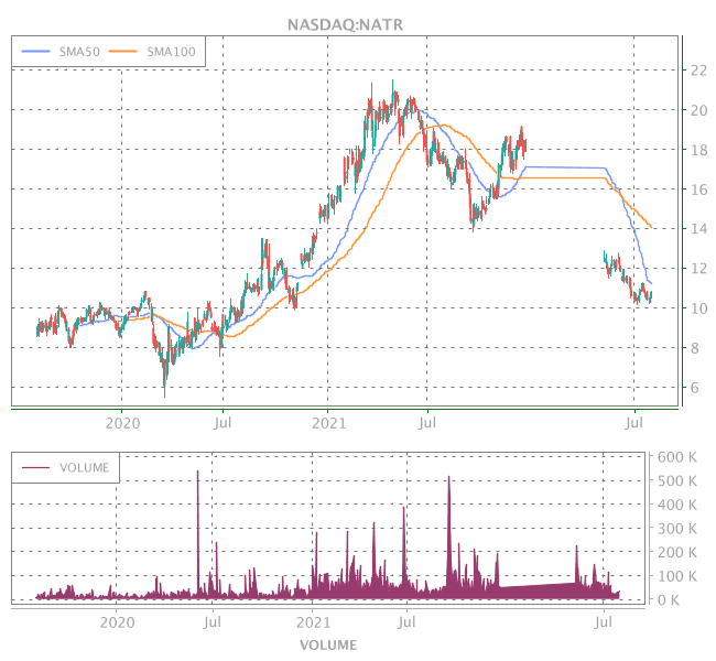 3 Years OHLC Graph (NASDAQ:NATR)