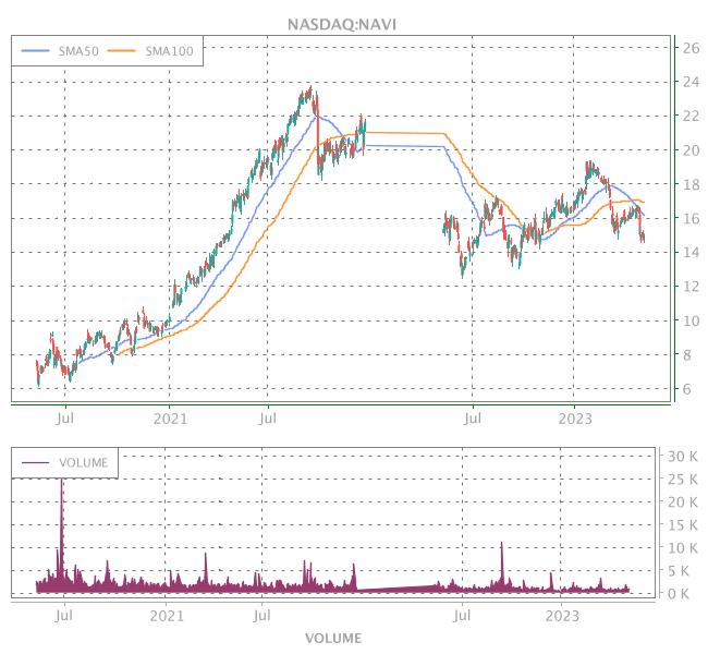 3 Years OHLC Graph (NASDAQ:NAVI)
