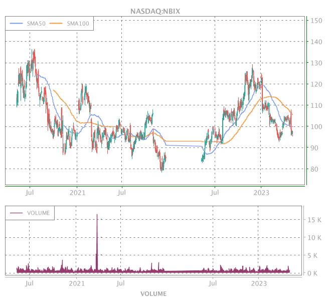 3 Years OHLC Graph (NASDAQ:NBIX)