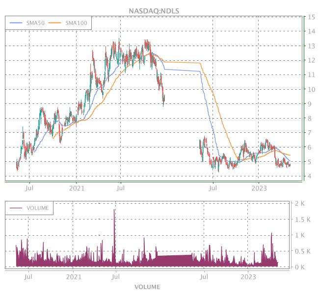 3 Years OHLC Graph (NASDAQ:NDLS)