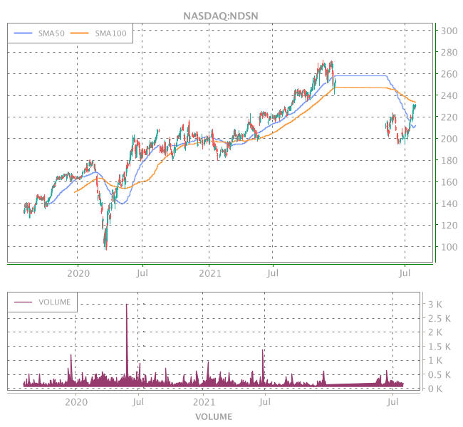 3 Years OHLC Graph (NASDAQ:NDSN)