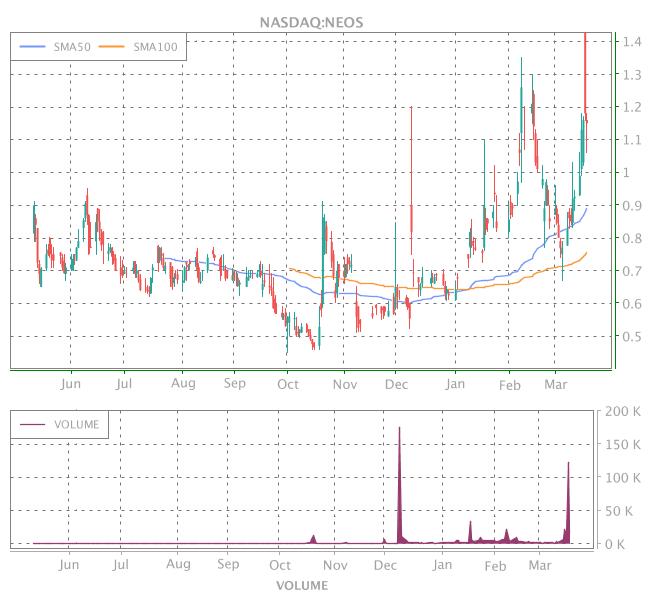 3 Years OHLC Graph (NASDAQ:NEOS)