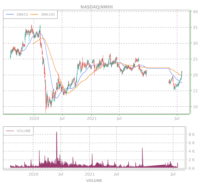 3 Years OHLC Graph (NASDAQ:NMIH)