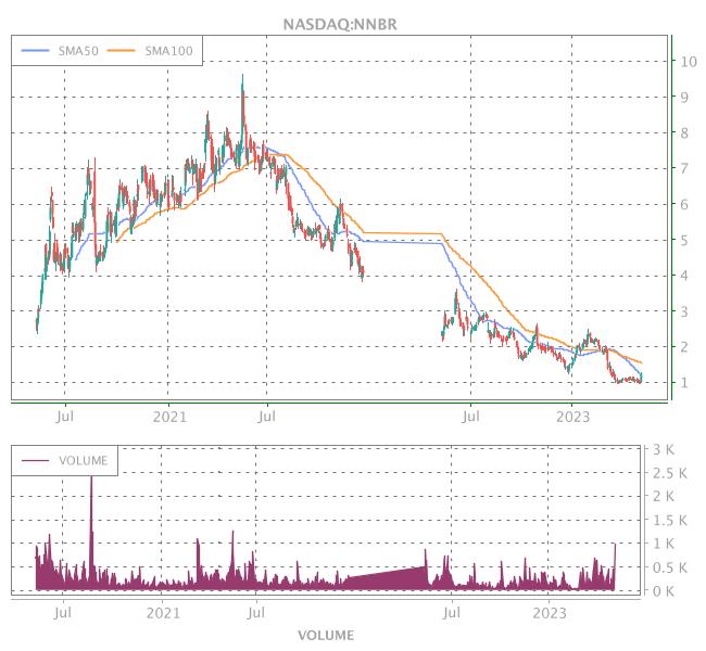 3 Years OHLC Graph (NASDAQ:NNBR)