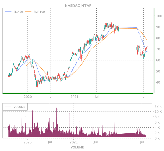 3 Years OHLC Graph (NASDAQ:NTAP)