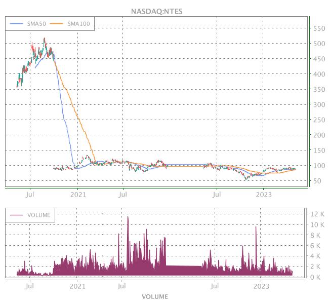 3 Years OHLC Graph (NASDAQ:NTES)