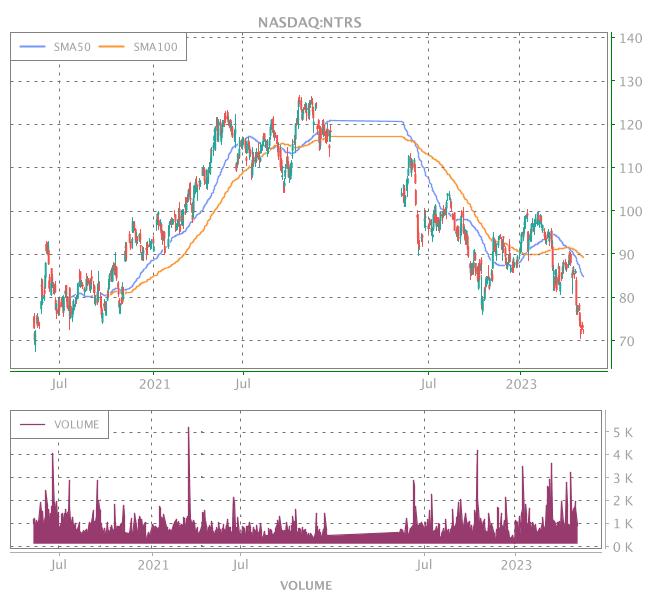 3 Years OHLC Graph (NASDAQ:NTRS)