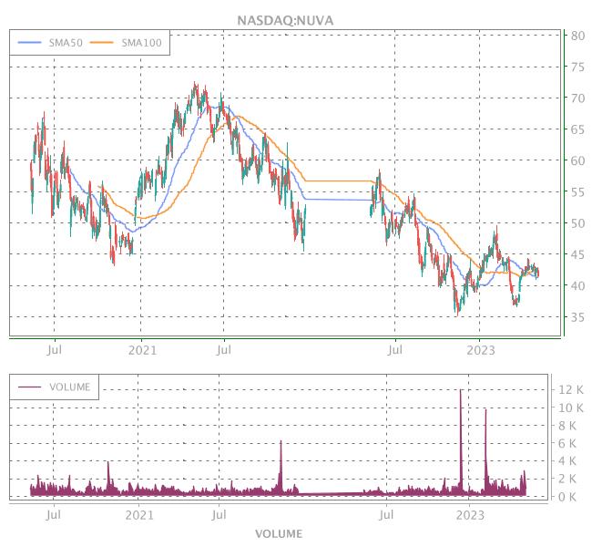 3 Years OHLC Graph (NASDAQ:NUVA)