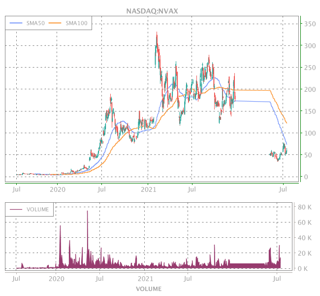 3 Years OHLC Graph (NASDAQ:NVAX)