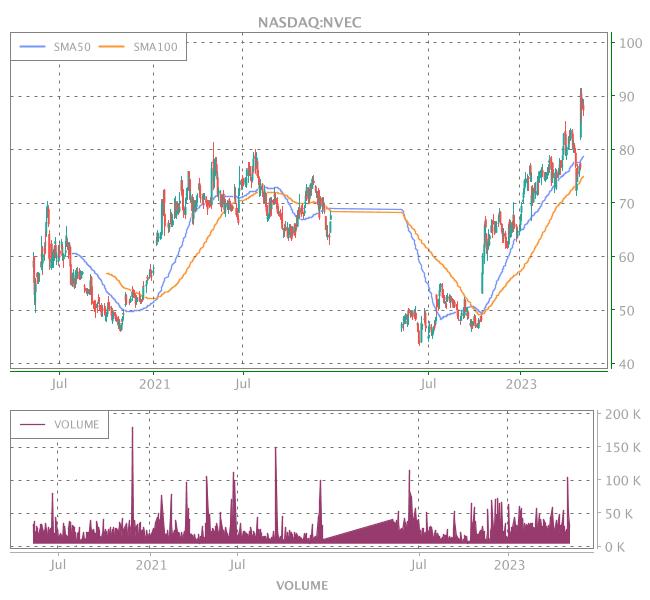 3 Years OHLC Graph (NASDAQ:NVEC)