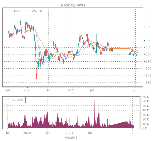 3 Years OHLC Graph (NASDAQ:NWLI)