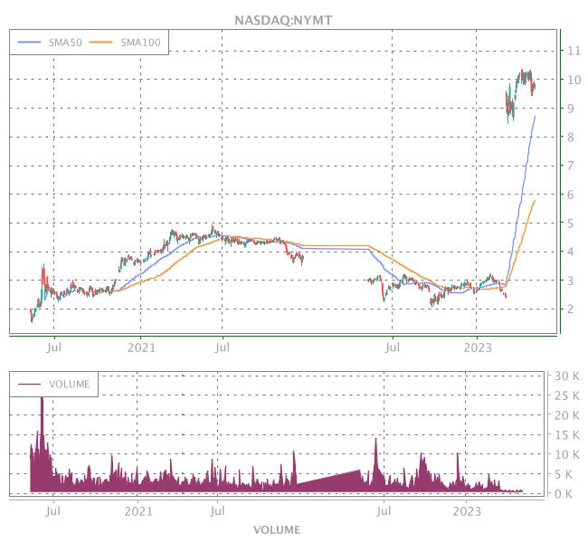3 Years OHLC Graph (NASDAQ:NYMT)