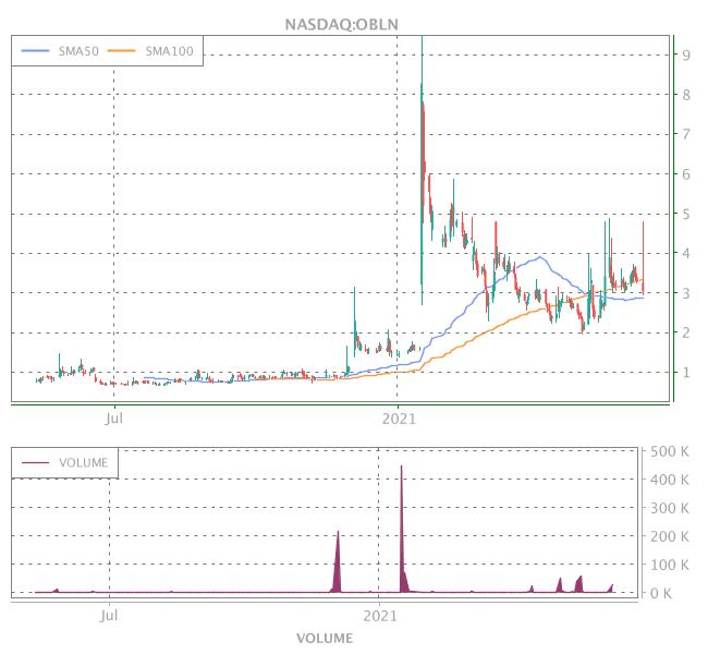 3 Years OHLC Graph (NASDAQ:OBLN)