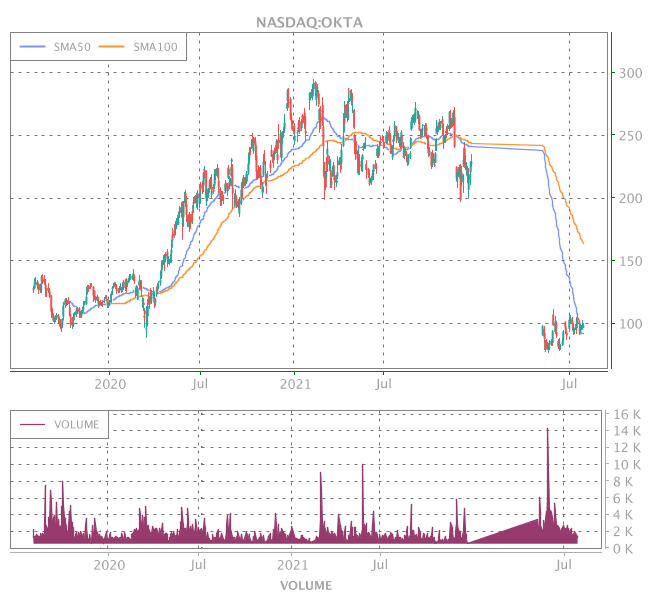 3 Years OHLC Graph (NASDAQ:OKTA)