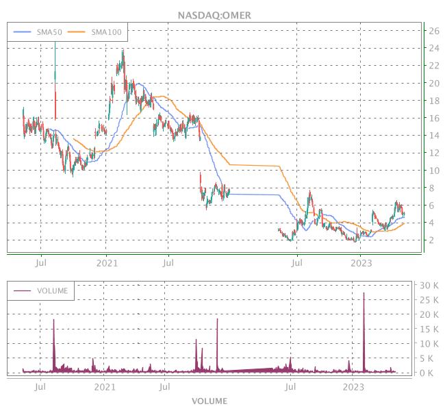 3 Years OHLC Graph (NASDAQ:OMER)