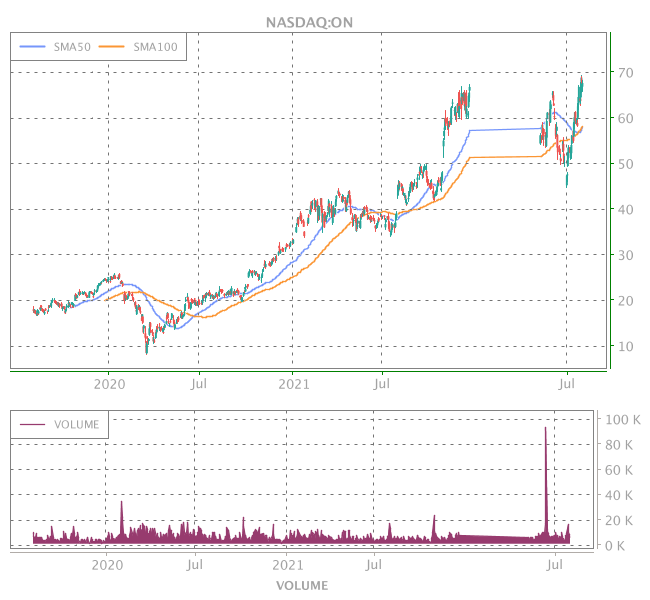 3 Years OHLC Graph (NASDAQ:ON)