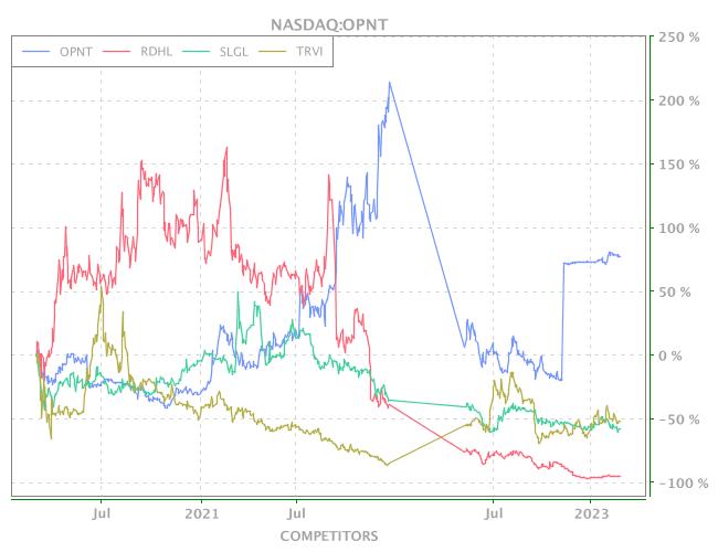 News of NASDAQ-OPNT