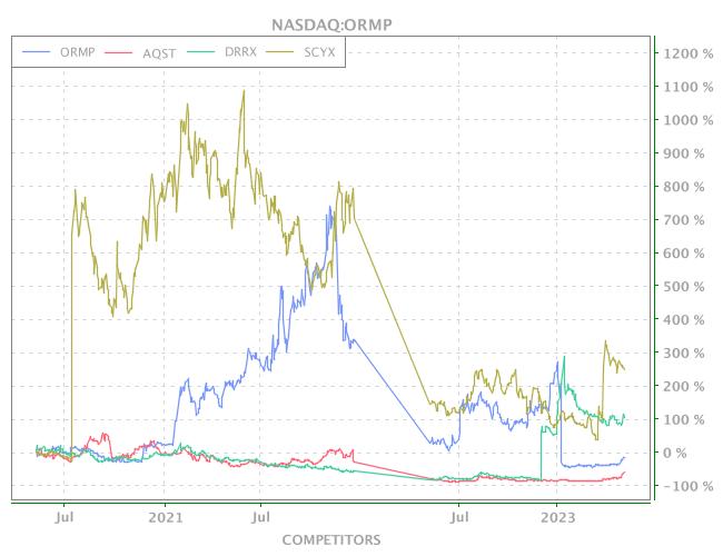 News of NASDAQ-ORMP