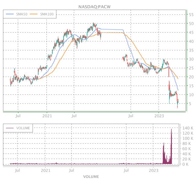 3 Years OHLC Graph (NASDAQ:PACW)