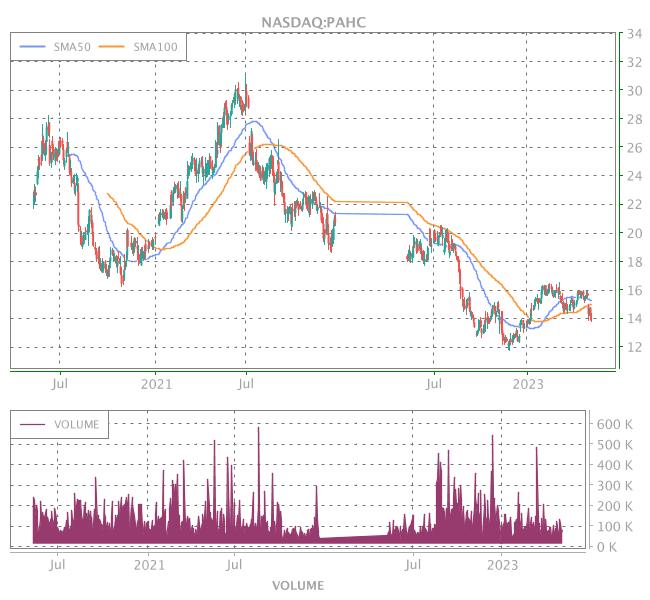 3 Years OHLC Graph (NASDAQ:PAHC)