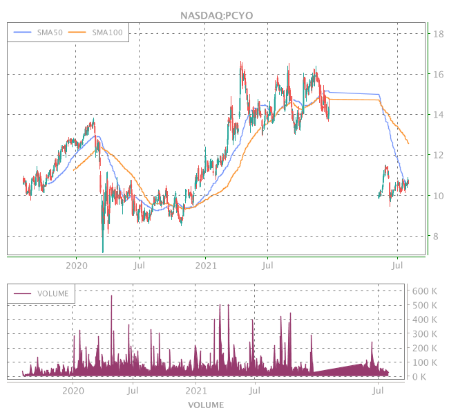 3 Years OHLC Graph (NASDAQ:PCYO)