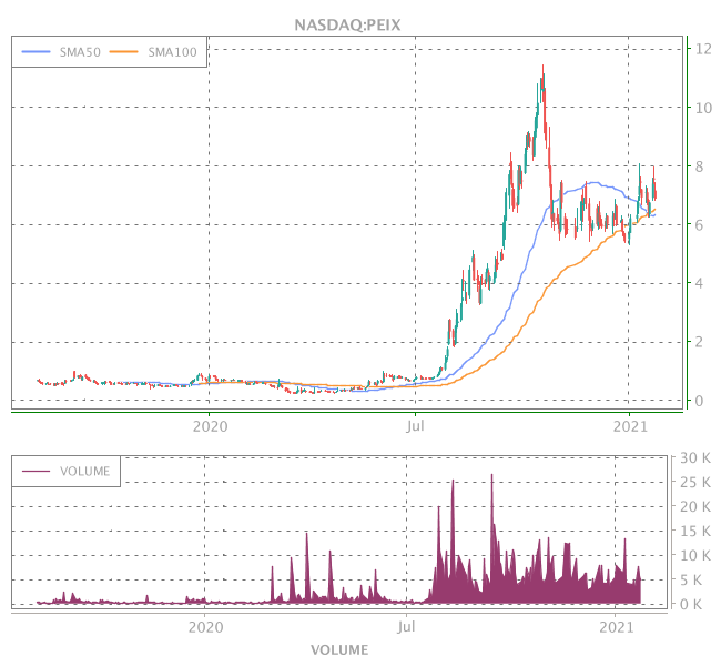 3 Years OHLC Graph (NASDAQ:PEIX)