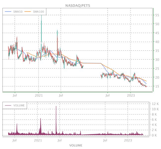 3 Years OHLC Graph (NASDAQ:PETS)