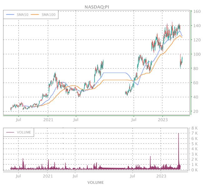 3 Years OHLC Graph (NASDAQ:PI)