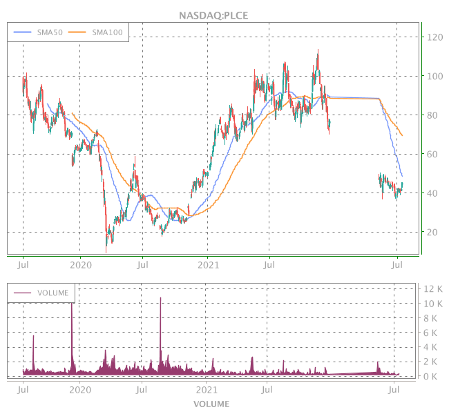 3 Years OHLC Graph (NASDAQ:PLCE)